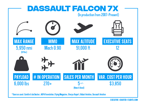 Infographic of The Falcon 7X