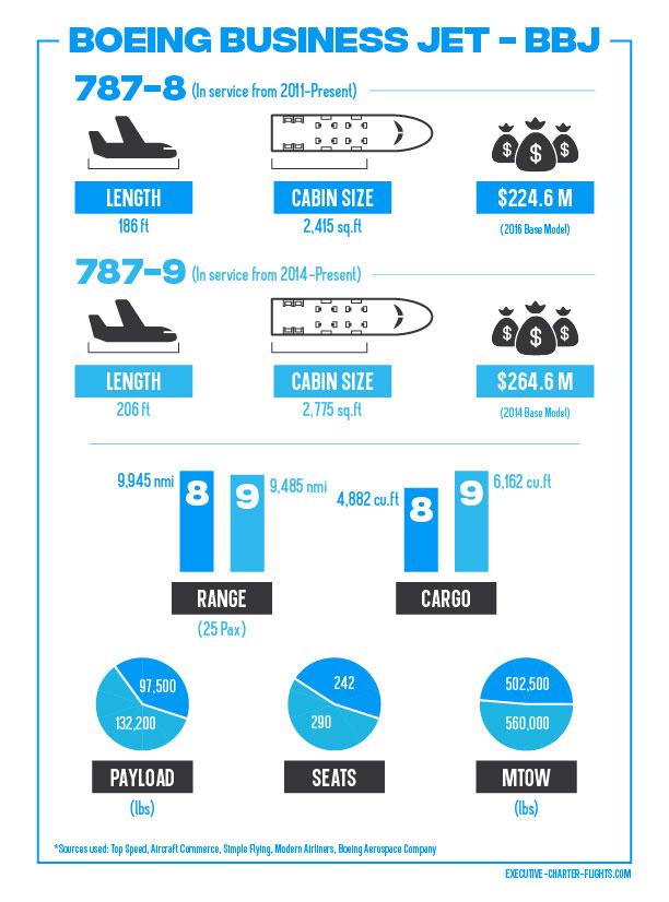 The BBJ 787 Infographic