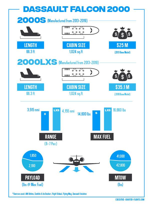 The Falcon 2000 Comparison Infographic