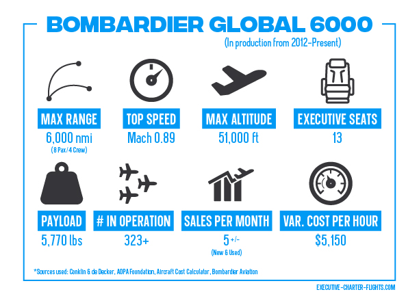 Infographic of The Global 6000